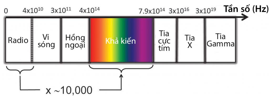 2574261_spectrum-radio-versus-light
